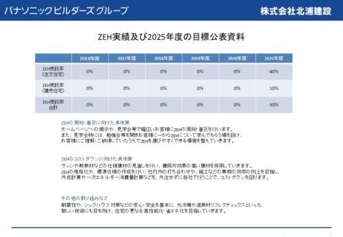 zeh%e3%81%ae%e7%9b%ae%e6%a8%99%e5%85%ac%e8%a1%a8%e8%b3%87%e6%96%992021%e6%9c%80%e7%b5%82
